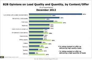 B2B-Lead-Quality-Quantity