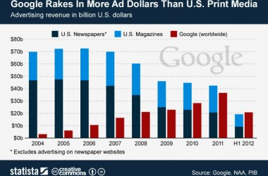 Google Rakes in More Advertising Revenue than U.S. Print Outlets