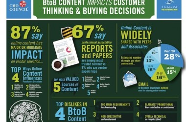 The Importance of Innovation in B2B Content
