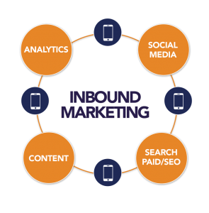 outbound vs. inbound marketing