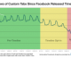Facebook Timeline Drops Tab Engagement by 53%