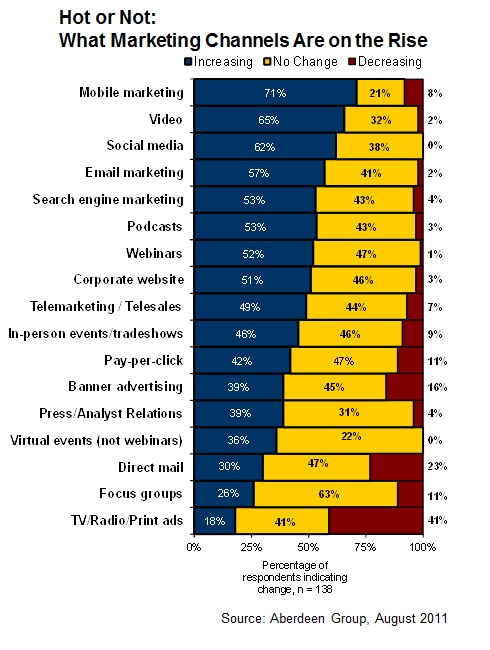 Internet Marketing Channels on the Rise