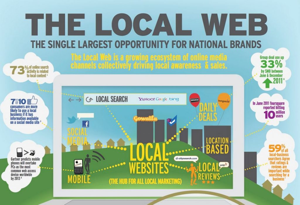 Local Internet Marketing Matters for Local and National Brands Too
