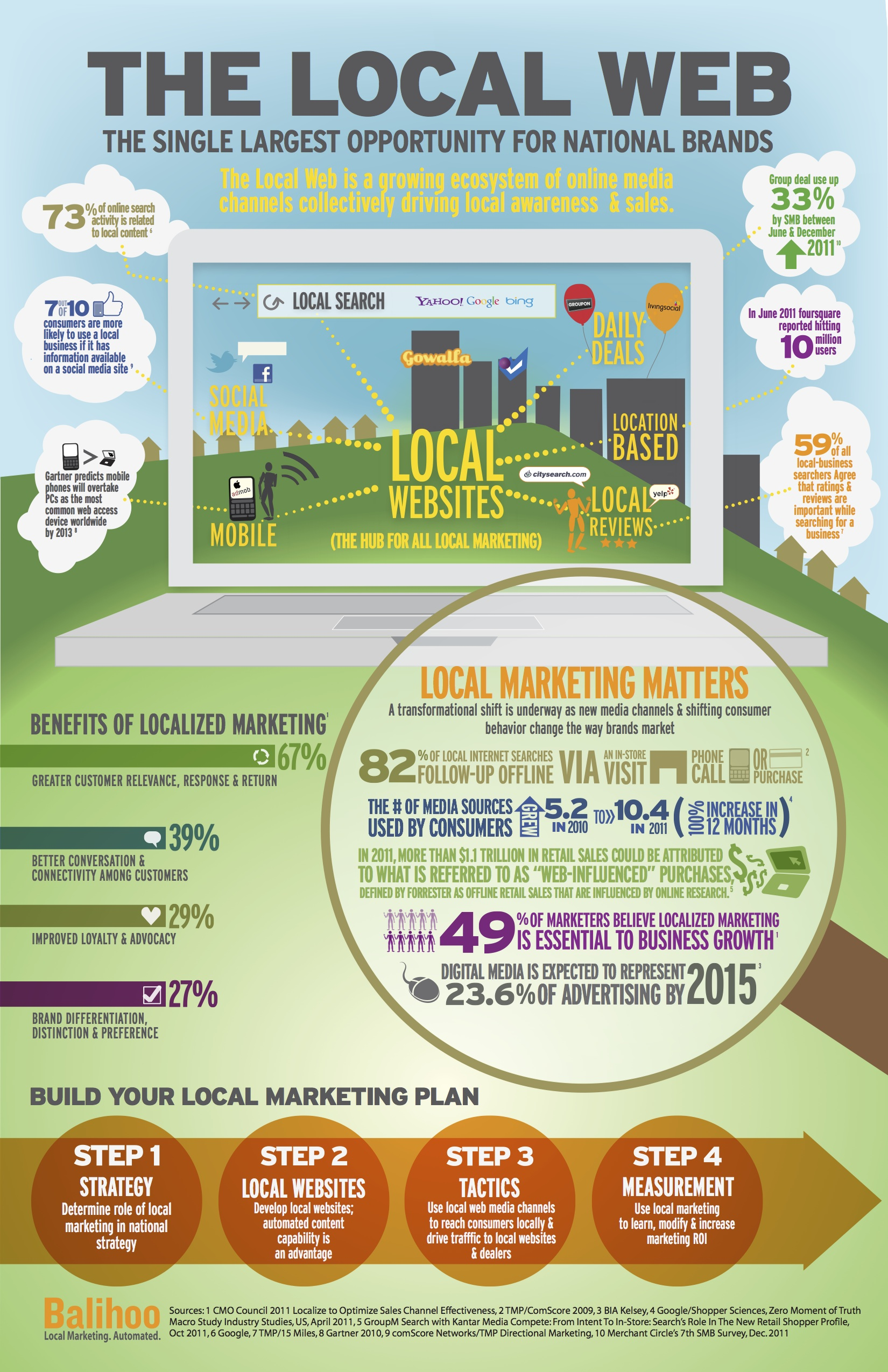 local_internet_marketing