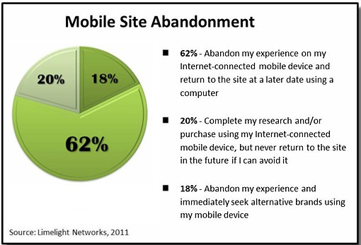 mobile-shopping-abandonment