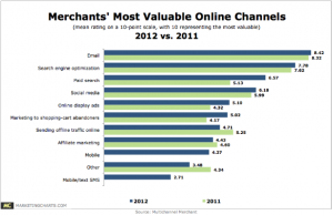 multichannelmerchant most valuable online channels june