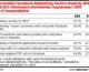 Social Media Marketing on Facebook: What Works?