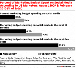 Marketers Spending More on Social Media Strategies
