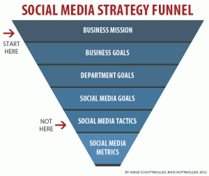 social-media-strategy-funnel