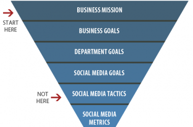 Defining and Measuring a Strategic Social Media Plan