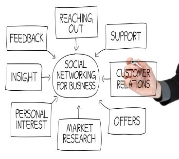 social_media_marketing_business