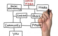A social media marketing  strategy is a key component to creating positive buzz.
