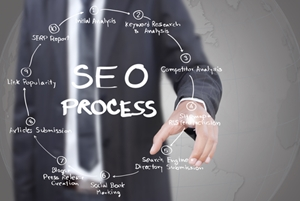 SEO, B2B marketing