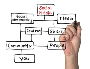 Online marketing benefits from the use of diverse content over multiple channels.