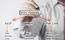 Online marketing is all about reaching prospects where they interact the most, and marketers can take their brands to the next level by writing more engaging content.
