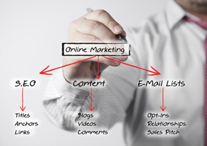 Online marketing benefits from having a content strategy in place.