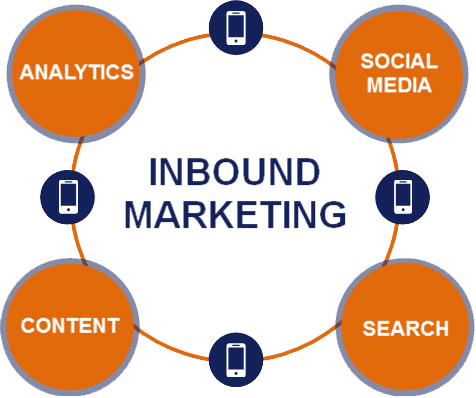 Inbound Marketing Services Inbound Marketing Phoenix KEO Marketing - Inbound marketing services